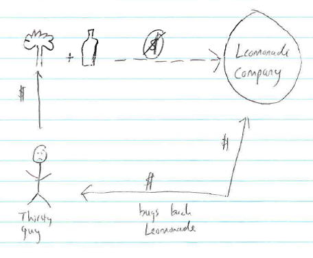 If neighborhood lemonade stands operated with the business model of scholarly publishing